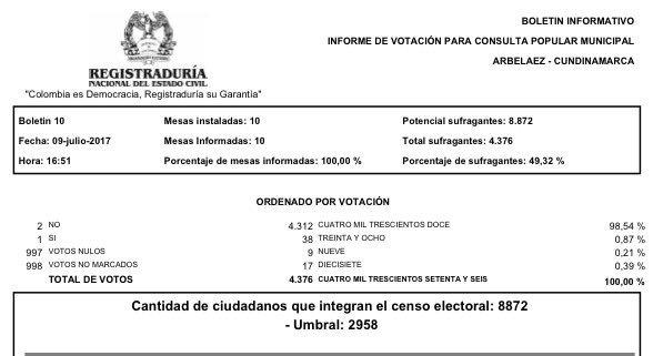 Resultados-registraduria-consulta-popular-mineria-arbelaez