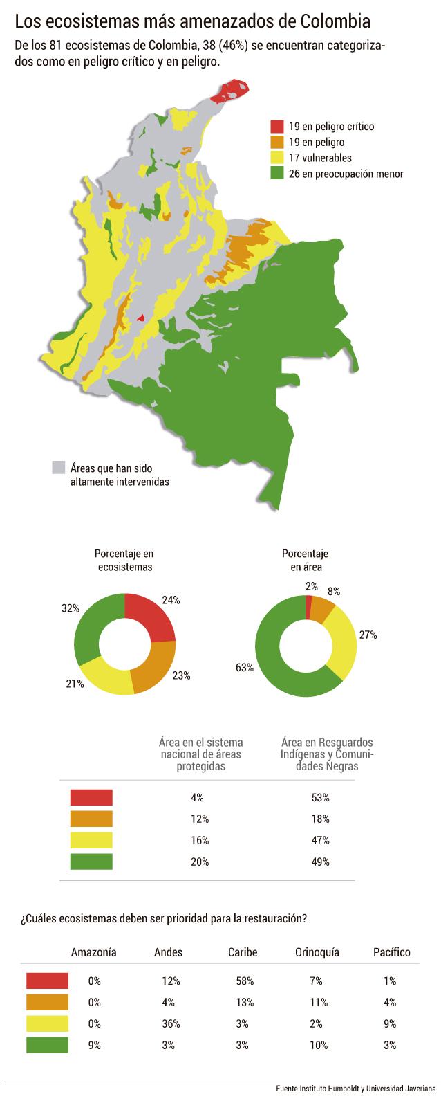 ecosistemas_amenzados_colombia_lista_roja