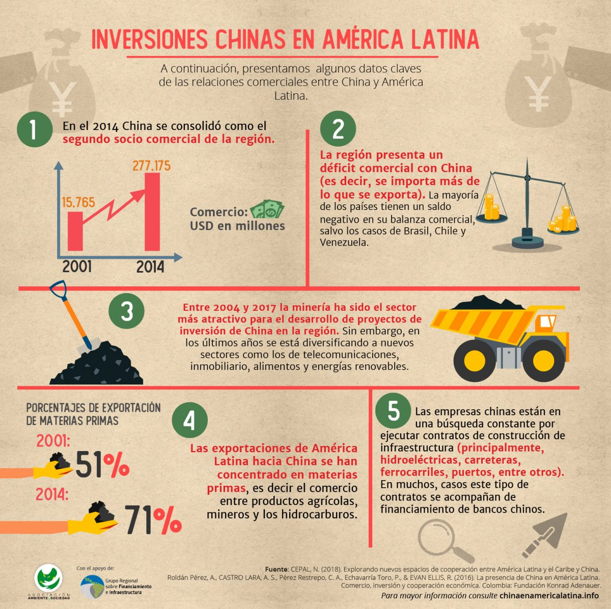 inversiones chinas